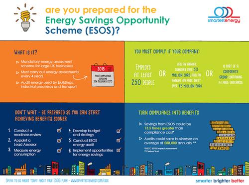 Are you prepared for ESOS? | SmartestEnergy
