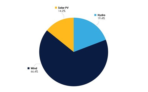 Natural Fuel Mix Pie Chart