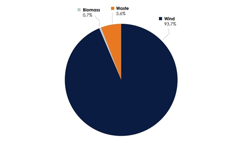 Renewable Standard Fuel Mix Pie Chart
