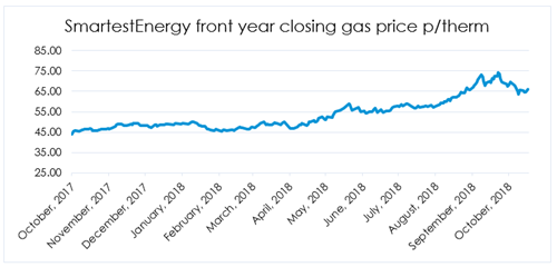 As You Can See From The Graph Above Since Last October Gas Prices Have Increased 70 In Past Year Just Under 44 P Therm To A Peak Of Over 74