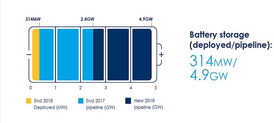 UK Battery Storage Pipeline Doubles to 4.9GW in 2018